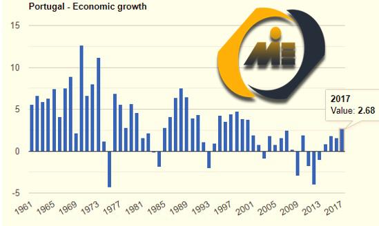 رشد اقتصادی پرتغال
