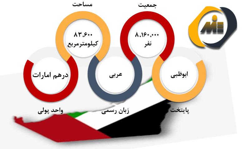 شرایط عمومی امارات