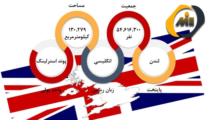 شرایط عمومی انگلستان