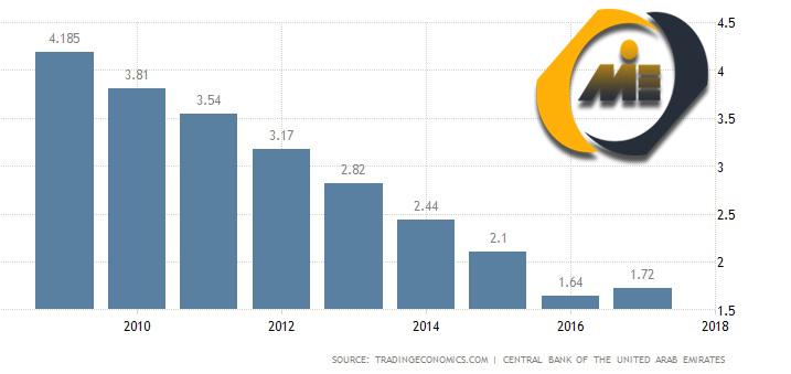 نرخ بیکاری امارات