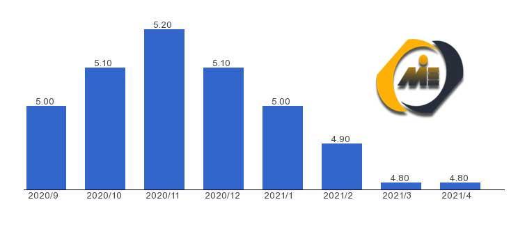 نرخ بیکاری-انگلستان 2021
