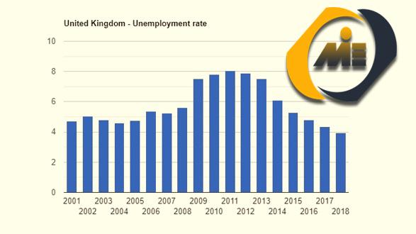 نرخ بیکاری انگلستان