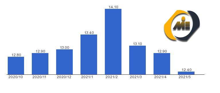 نرخ بیکاری ترکیه 2021
