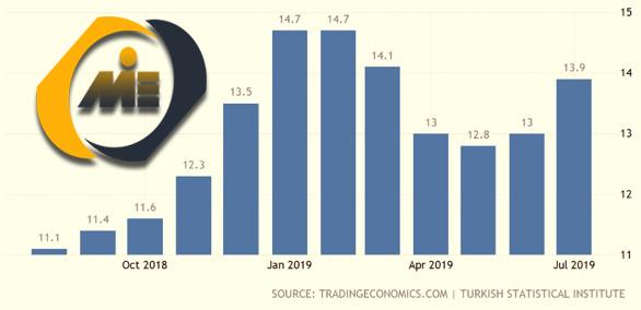 نرخ بیکاری ترکیه