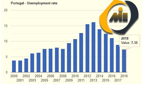 نرخ بیکاری پرتغال