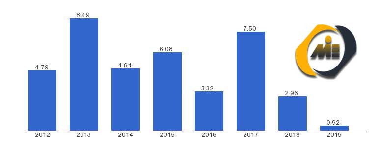 نرخ رشد اقتصادی ترکیه 2021