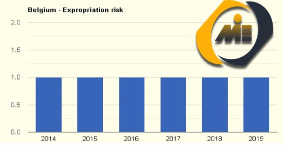 نرخ مصادره اموال بلژیک