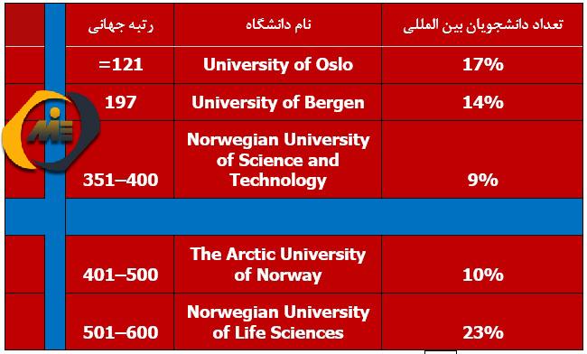 دانشگاه های برتر نروژ