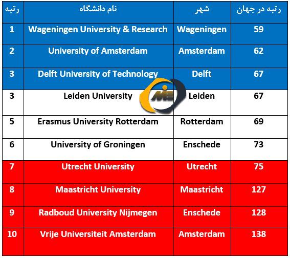 دانشگاه هلند