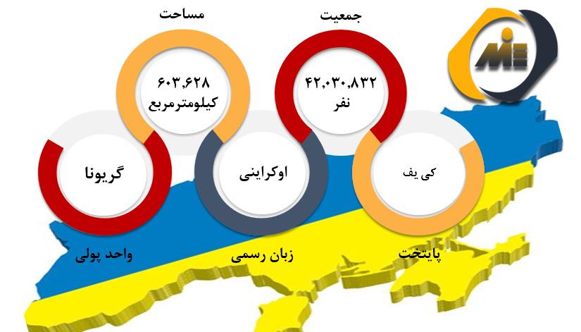 شرایط عمومی اوکراین