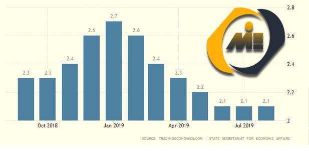 نرخ بیکاری سوئیس