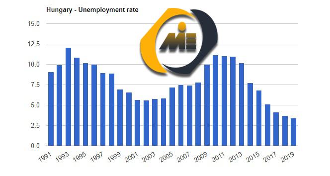 نرخ بیکاری مجارستان