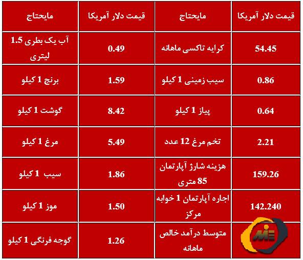 هزینه زندگی امارات