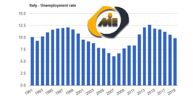 نرخ بیکاری ایتالیا
