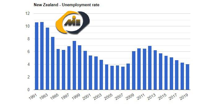 نرخ بیکاری نیوزلند