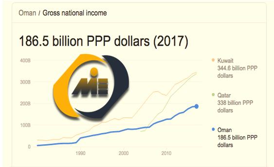 تولید ناخالص داخلی عمان