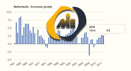 رشد اقتصادی هلند
