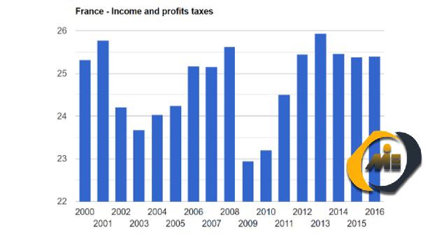 مالیات بر درآمد کشور فرانسه.