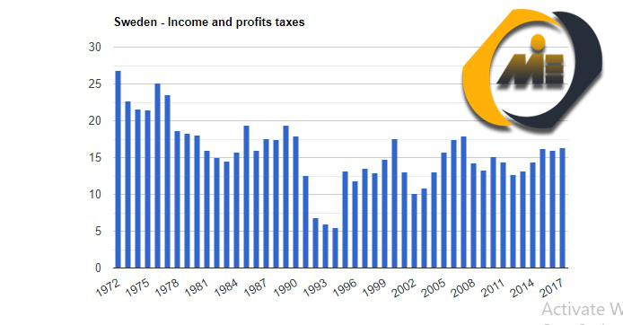 مالیات سوئد