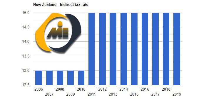 نرخ مالیات نیوزلند
