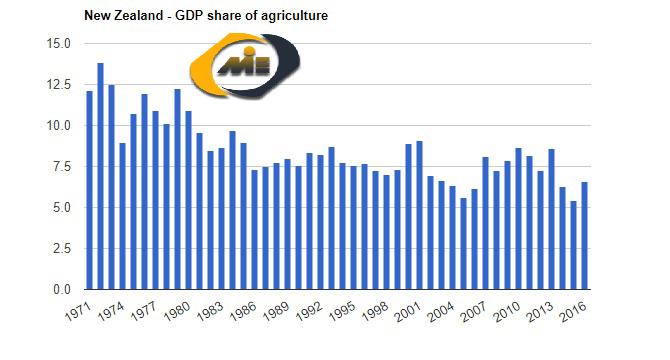 ناخالص داخلی نیوزلند