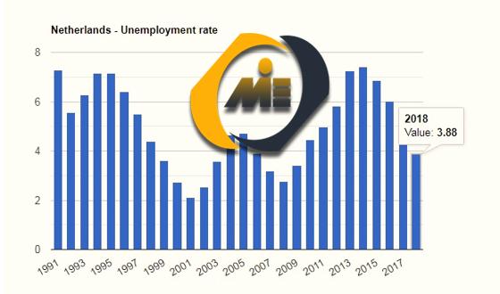 نرخ بیکاری هلند