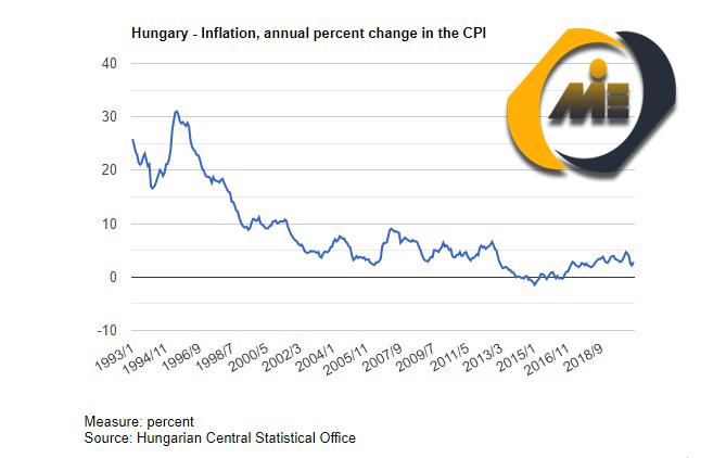 نرخ تورم مجارستان