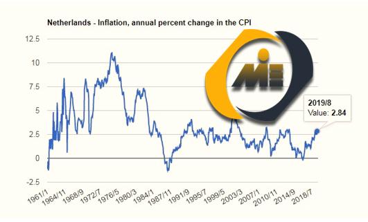 نرخ تورم هلند