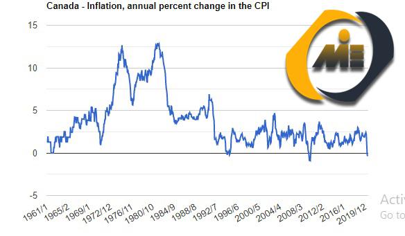 نرخ تورم کانادا