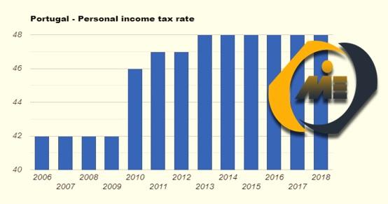 نرخ مالیات بر درامد شخص پرتغال