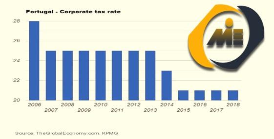نرخ مالیات بر شرکت ها پرتغال