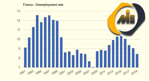 نرخ بیکاری فرانسه