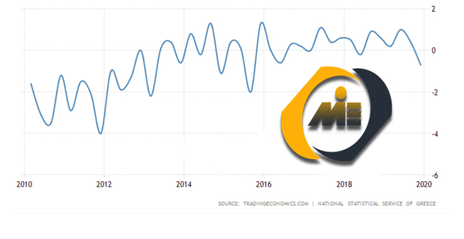 تولید ناخالص داخلی یونان