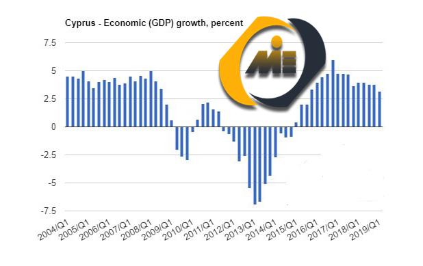رشد اقتصاد قبرس