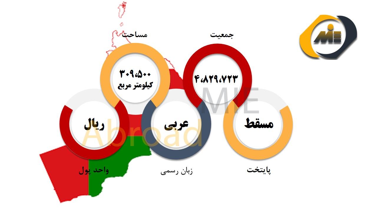 شرایط عمومی عمان