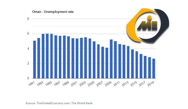 نرخ بیکاری عمان