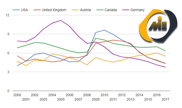 نرخ بیکاری کشورهای صنعتی.png1
