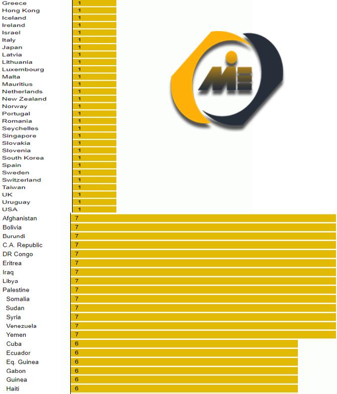 نرخ مصادره اموال کشورها
