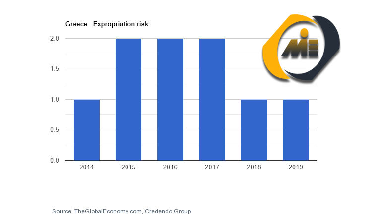 نرخ مصادره اموال یونان
