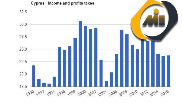 نمودار مالیات بر درآمد قبرس