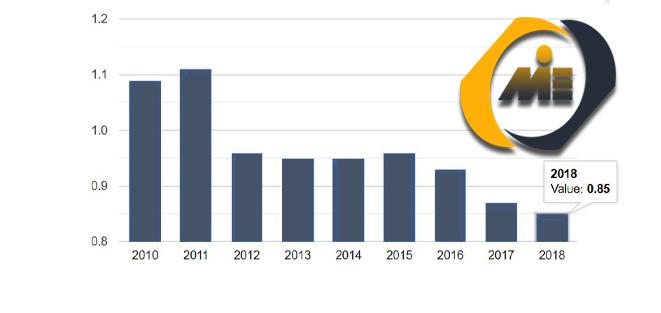 نمودار نرخ کنترل فساد در پرتغال