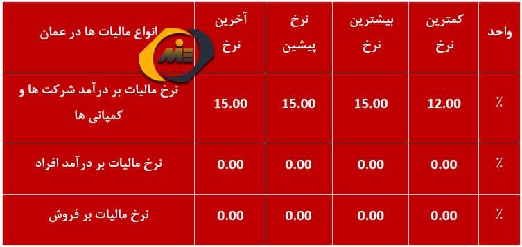 نرخ انواع مالیات ها در عمان