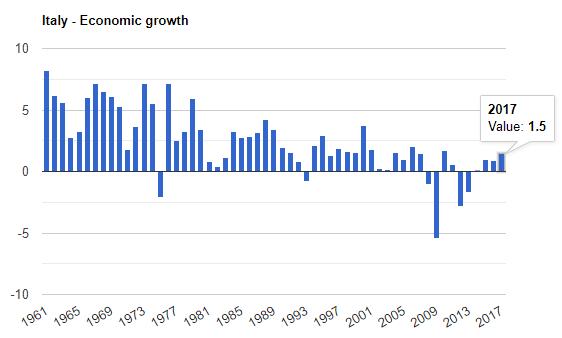 رشد اقتصادی ایتالیا