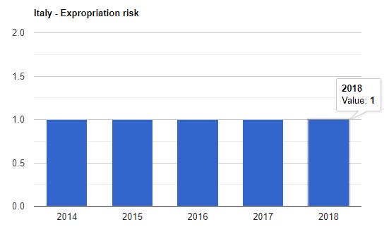 نرخ مصادره اموال ایتالیا