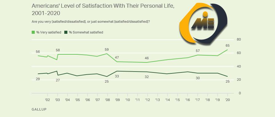 نمودار خط میزان رضایت آمریکایی ها از زندگی شخصی خود ، 2001-2020.