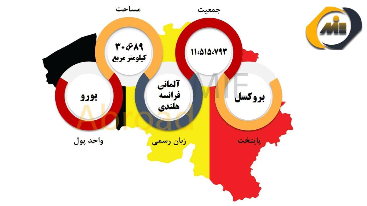 شرایط عمومی بلژیک
