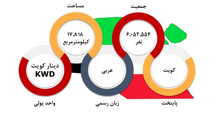 شرایط عمومی کویت