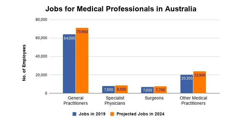 مشاغل پزشکی در استرالیا