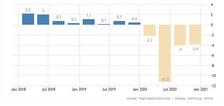 تولید ناخالص داخلی آلمان