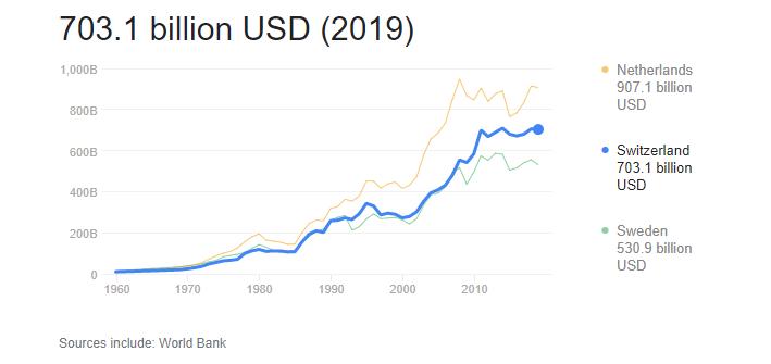 تولید ناخالص داخلی سوئیس